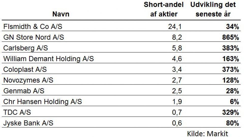 Hedgefonde i historisk angreb på danske aktier | Nyheder